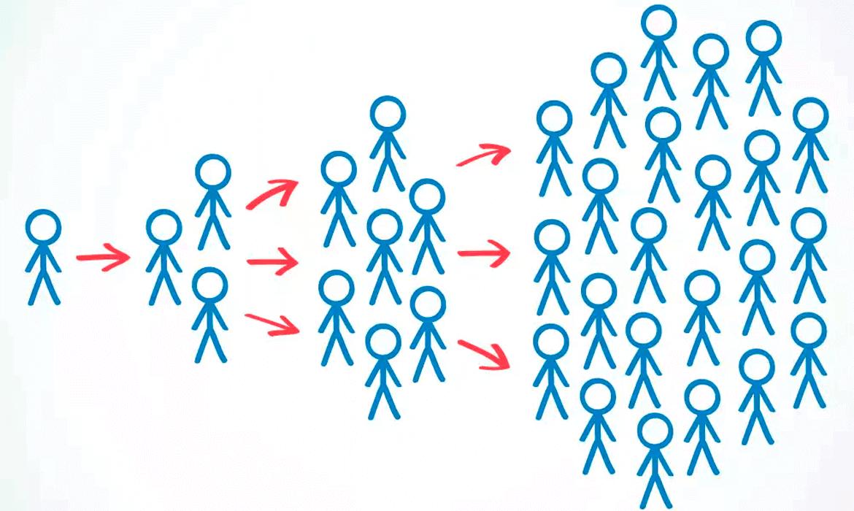 Viral Marketing là gì? Điều bạn cần chú ý