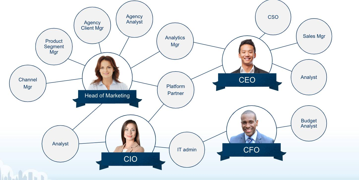 Use Marketing Intelligence to Grow Your Business Unit | Salesforce