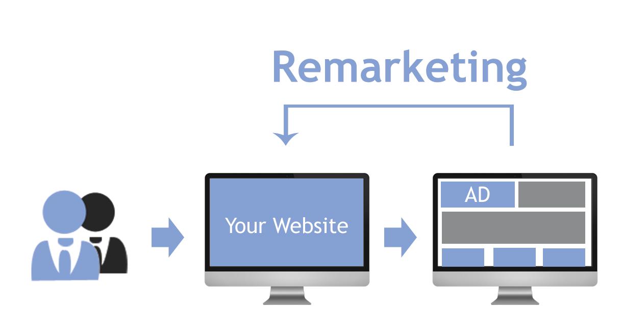 Khái niệm về Remarketing điều bạn cần biết