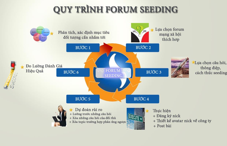 Forum Seeding là gì?